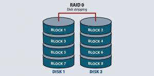 Các loại RAID và chức năng từng loại RAID là gì?