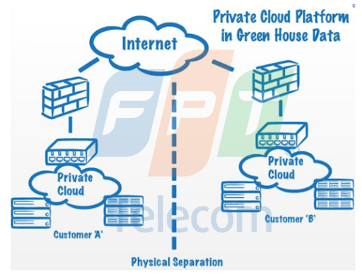 Private cloud là gì và những lợi ích khi sử dụng