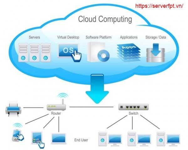 Dịch vụ Lưu trữ đám mây FPT Cloud Server
