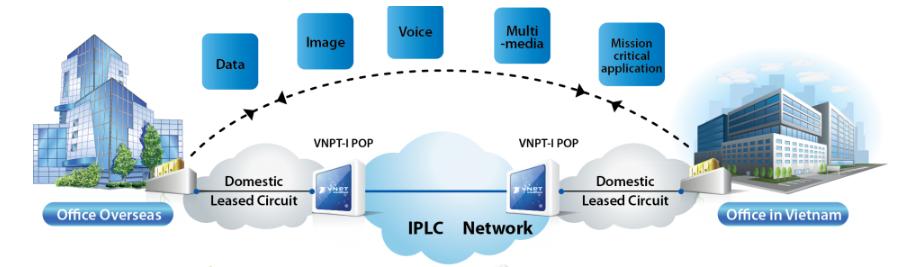 Kênh thuê riêng truyền số liệu trực tiếp quốc tế IPLC